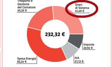 Bollette Enel sempre più care mentre lo Stato garantisce i fornitori-ladri... come ha fatto con le banche