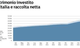 FINANZA E MERCATI: RINNOVATO INTERESSE PER ETF E ETC